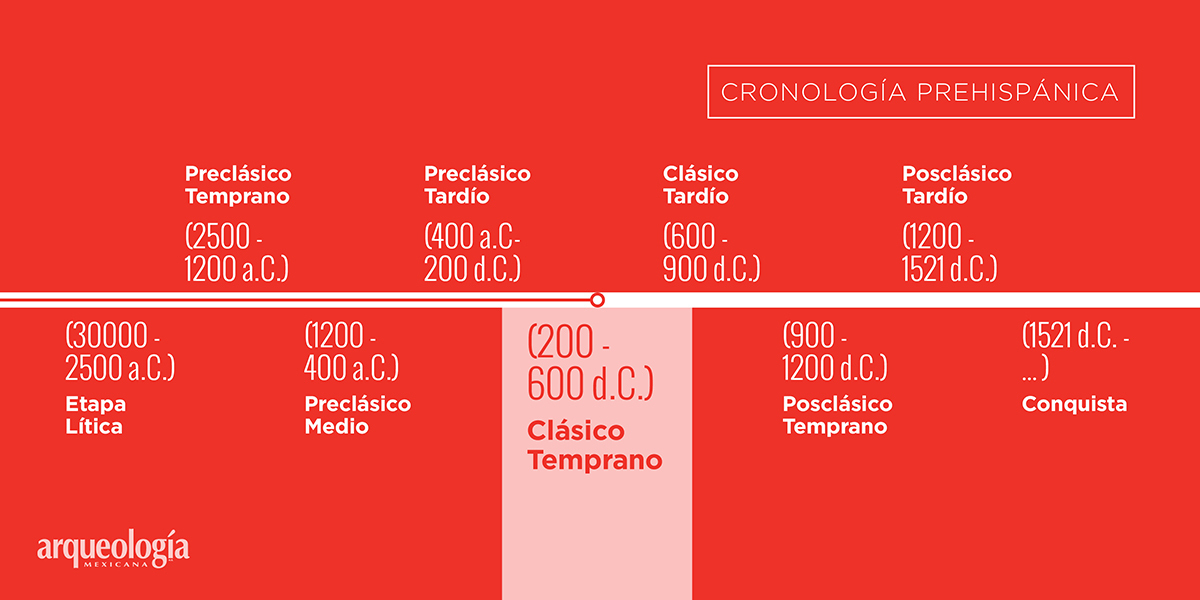 Clásico Temprano (200-600 d.C.)