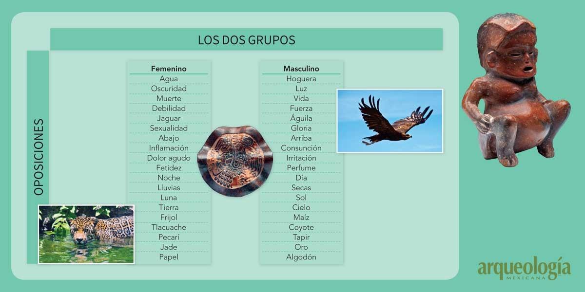 La división dual en Mesoamérica