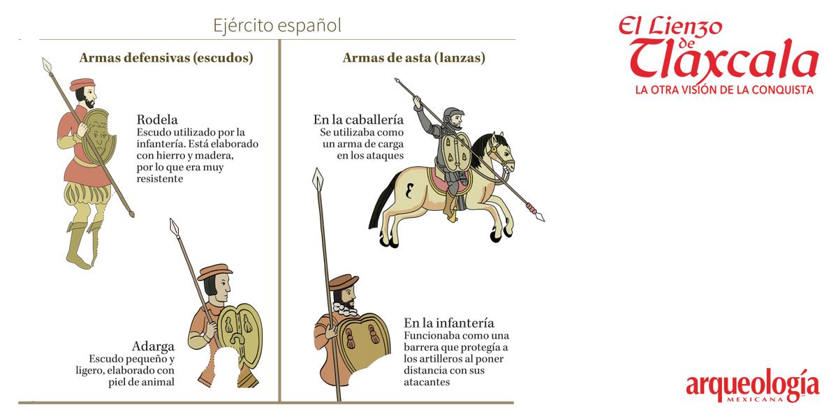Armas en El Lienzo de Tlaxcala