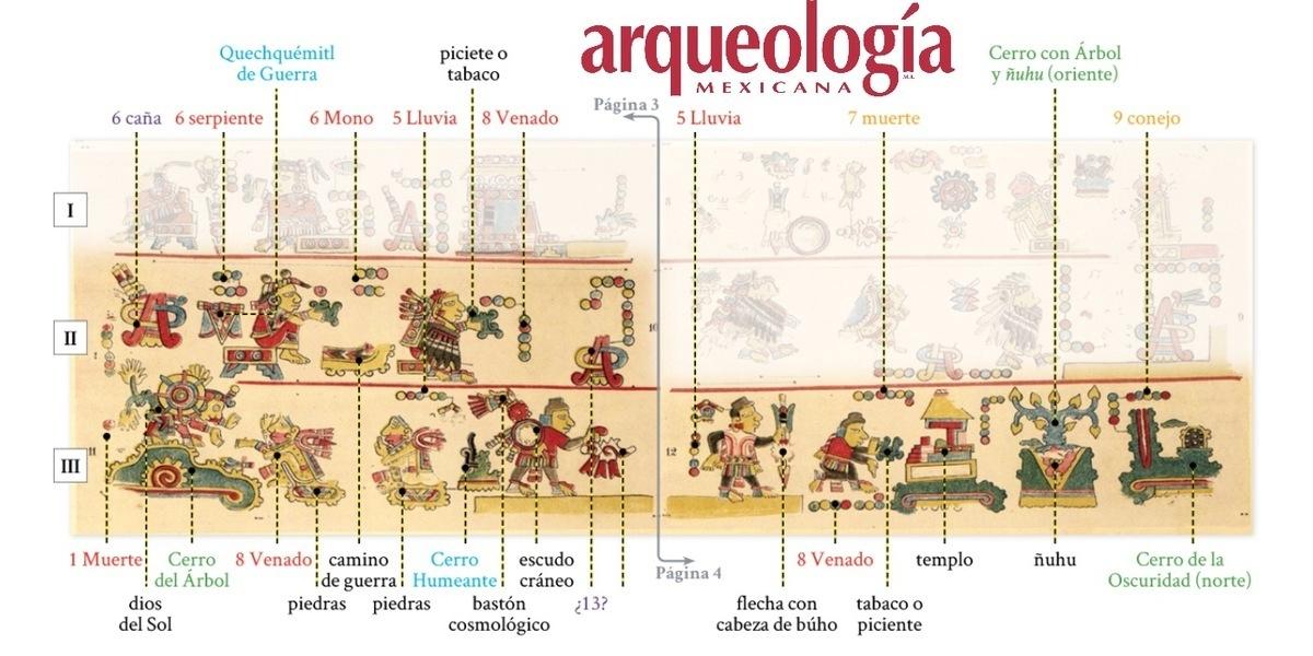 Página 3-II/III.. Códice Colombino