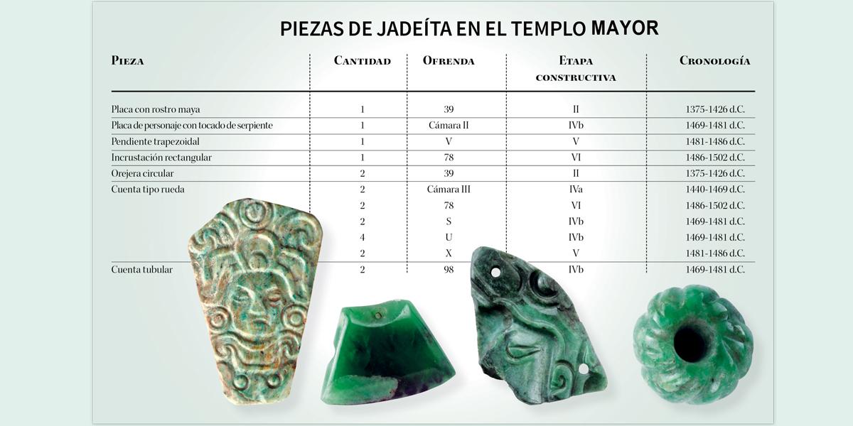 Lapidarios mayas en el Templo Mayor