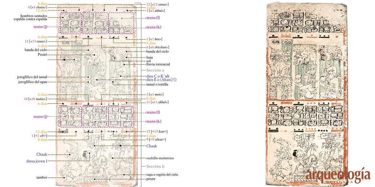 Página 68 (Escriba 3).  Números de serpiente y almanaques de 7 x 260; tabla de las estaciones