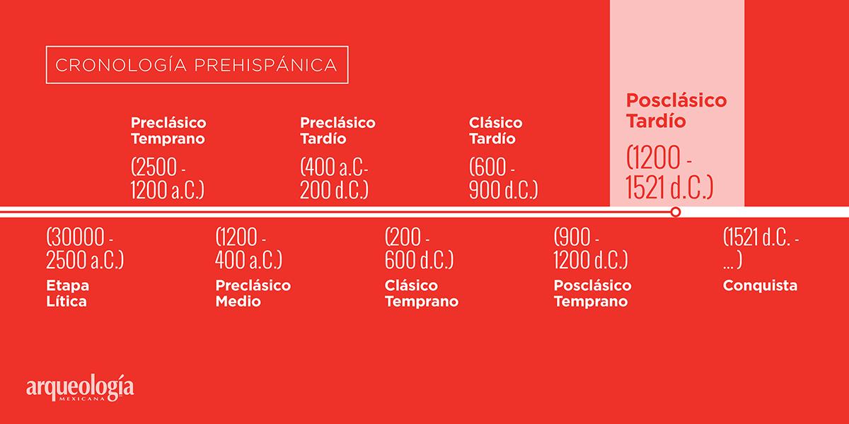 Posclásico Tardío (1200-1521 d.C.)
