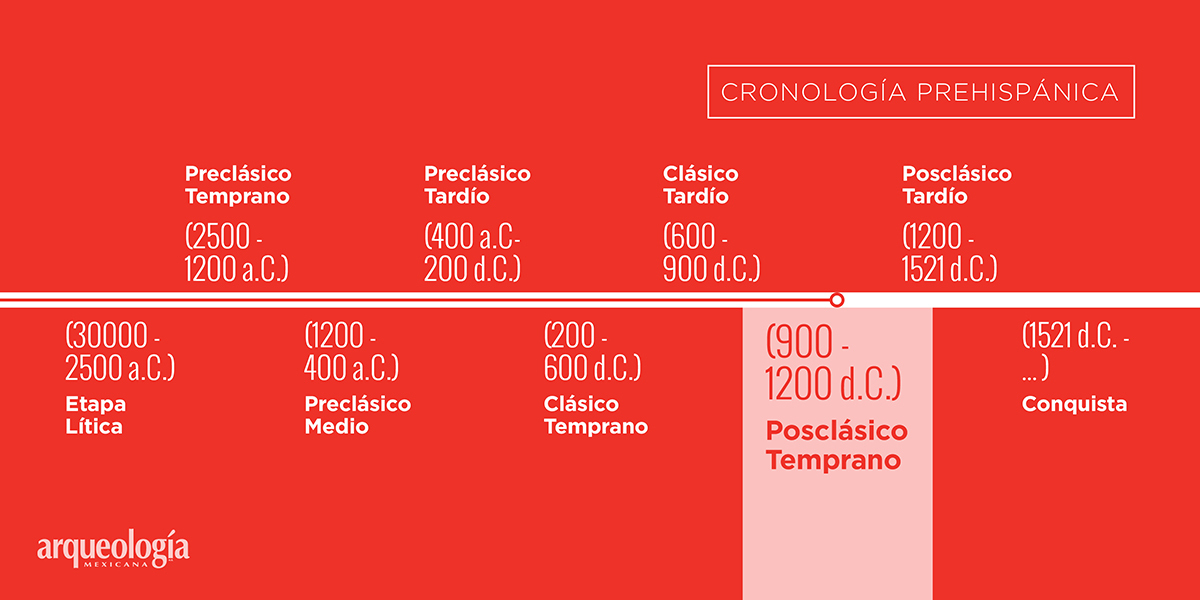 Posclásico Temprano (900-1200 d.C.)