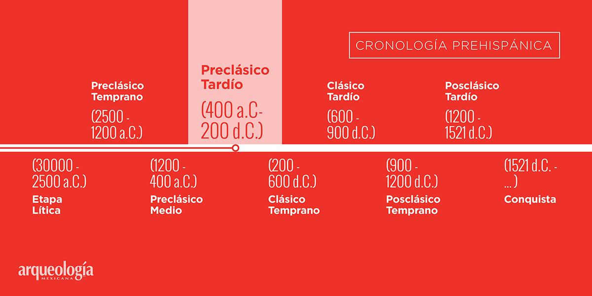 Preclásico Tardío (400 a.C.-200 d.C.)