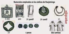 Códice Chavero de Huexotzingo